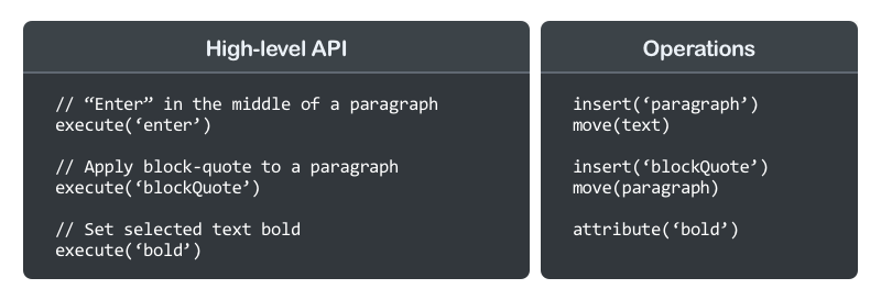 An illustration of high-level API calls and operations that are applied to the data model.