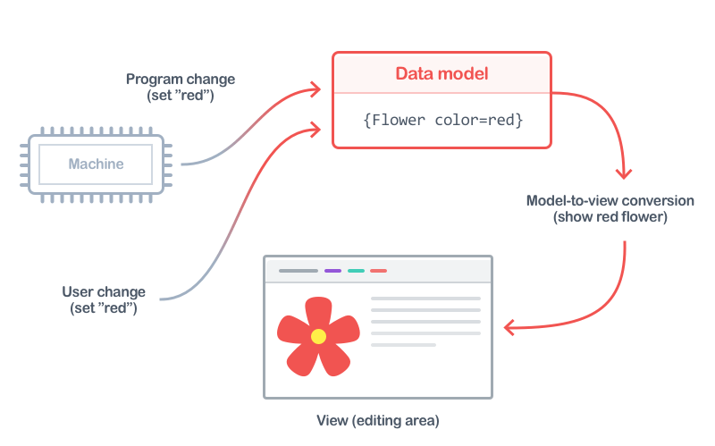 A high-level flow of user or programmatic changes to the data model and it's rendering cycle up to the view.