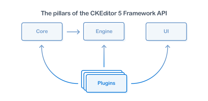 The pillars of the CKEditor 5 Framework API.