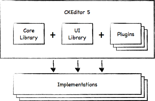 CKEditor library structure.