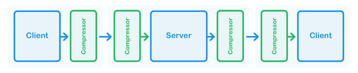 Figure 2. The compression layer added to our client-server architecture.