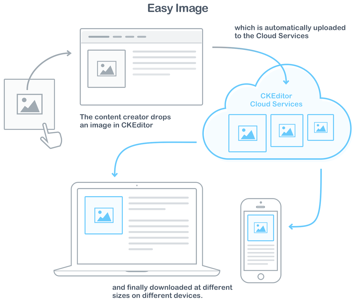 Responsive images with Easy Image.