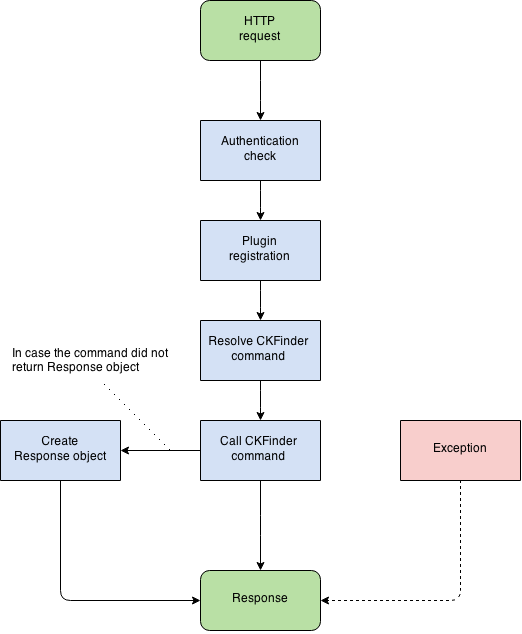 CKFinder 3 PHP Connector: Application Structure